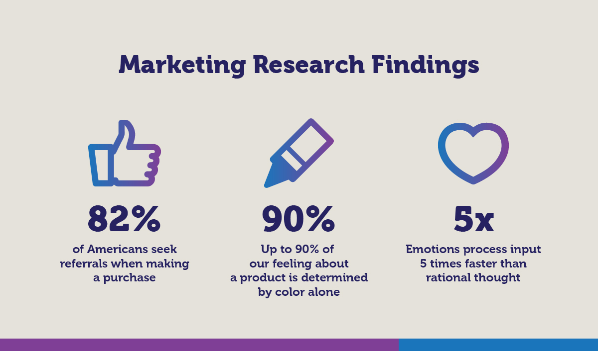 Marketing Research Findings