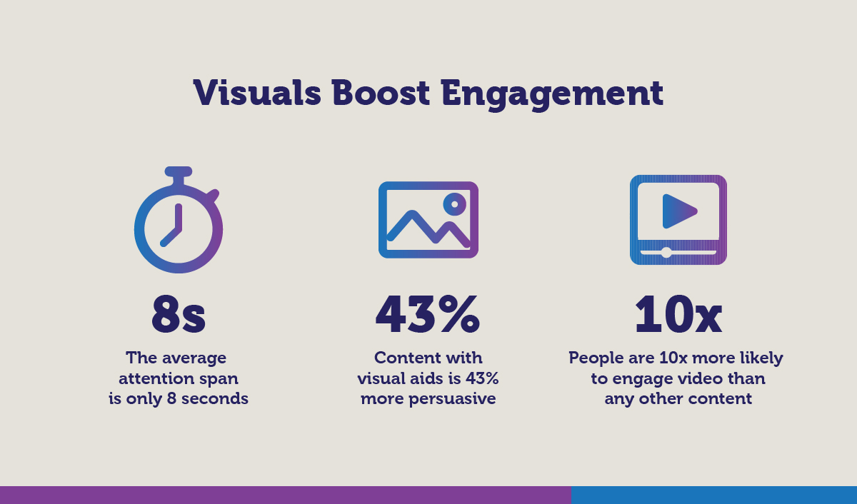 Visuals Boost Engagement