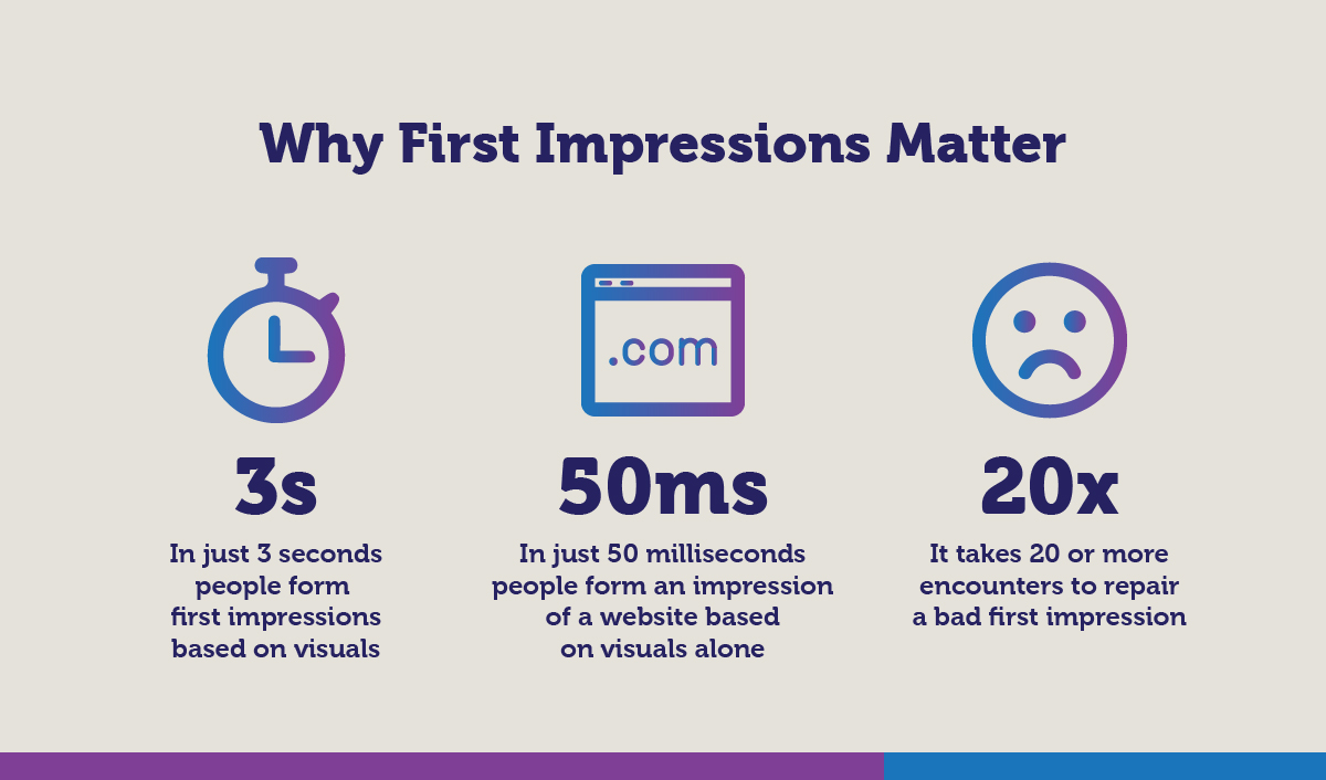 Why First Impressions Matter
